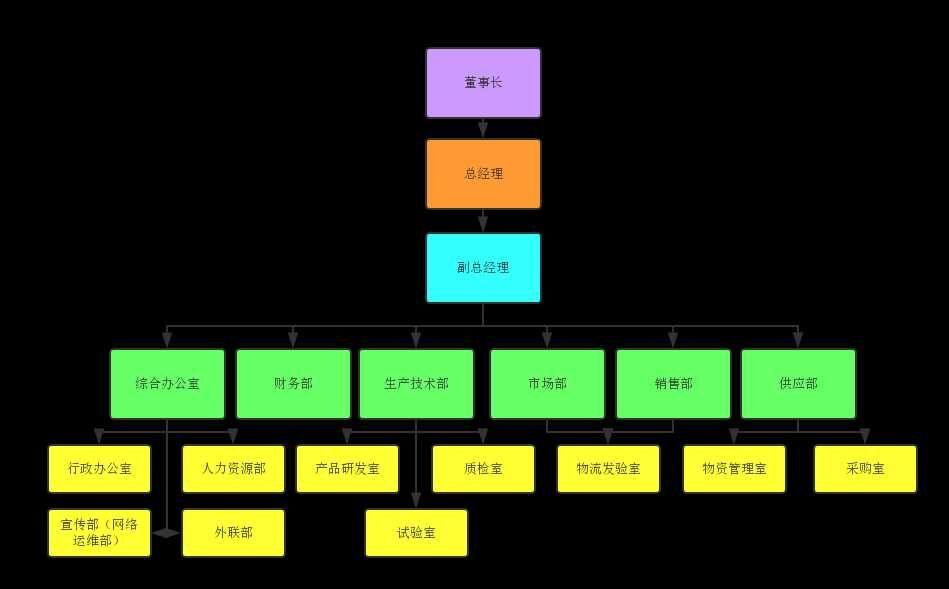 雪中情组织架构